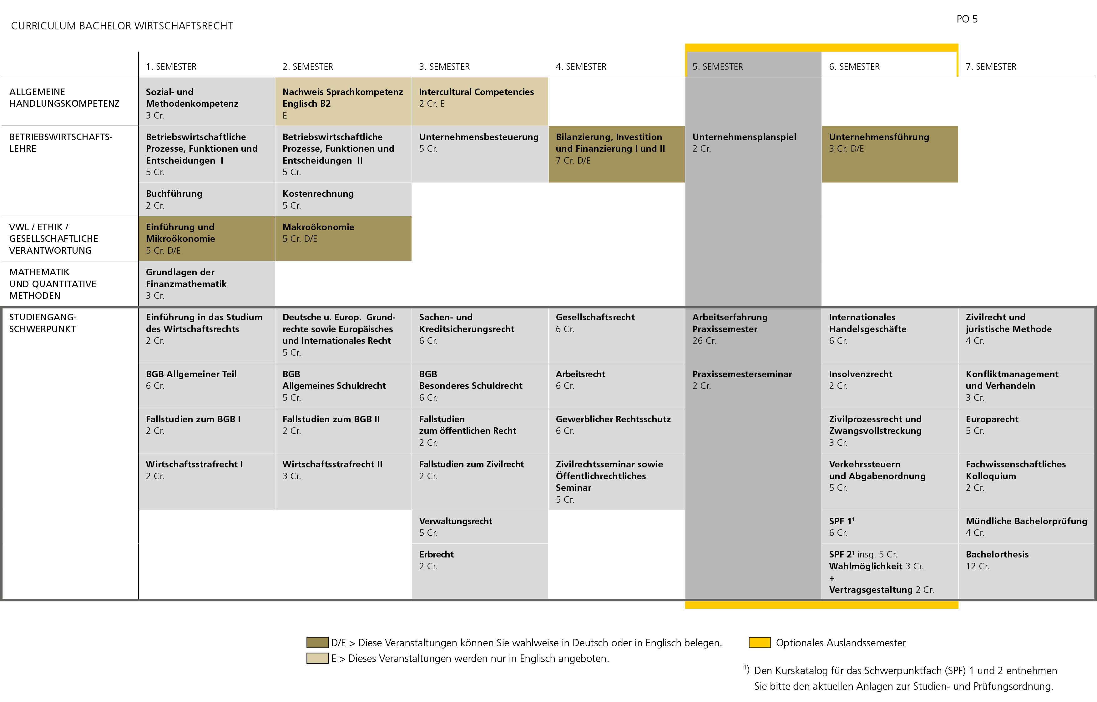 Hochschule Pforzheim Studienverlauf